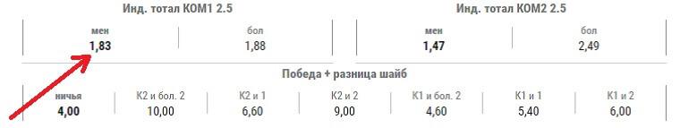 Коэффициент 1,83