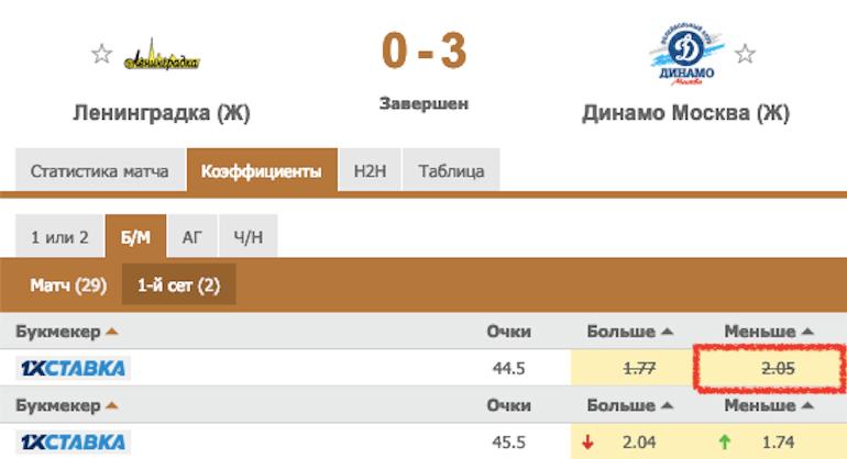 Матч между Ленинградкой и Динамо