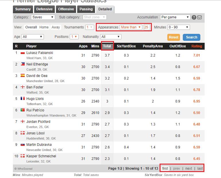 Статистика основных игроков