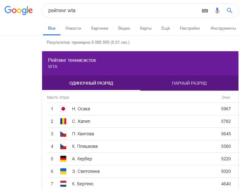 Поиск рейтинга WTA