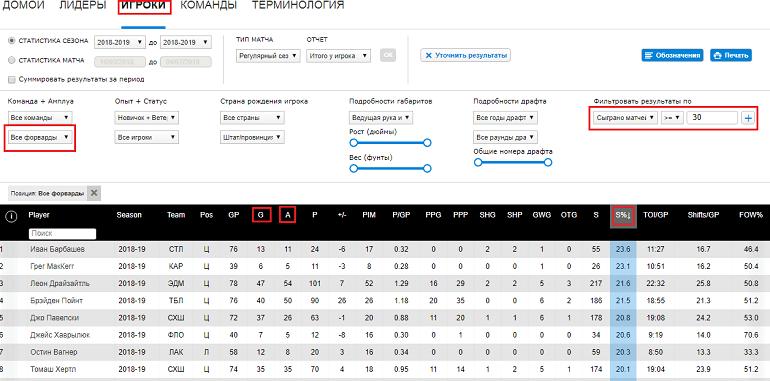 Показатели всей лиги