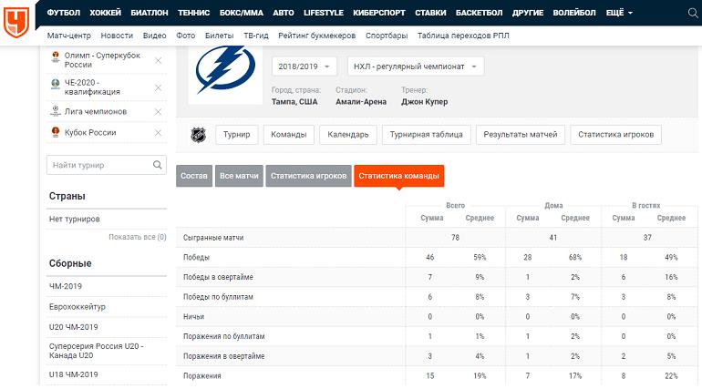 Статистика всей команды