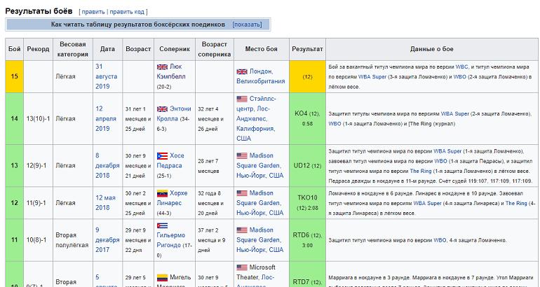 Информация о поединках в Википедии