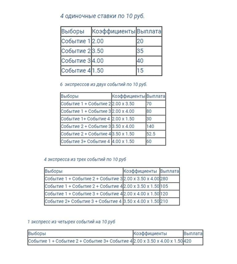 Таблица ставок
