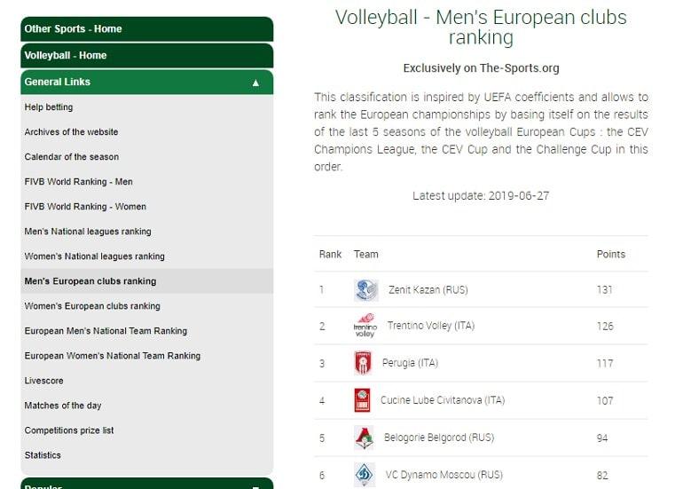 Сайт the-sports.org