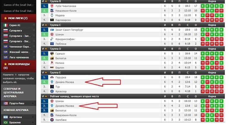 Выступления в Лиге Чемпионов