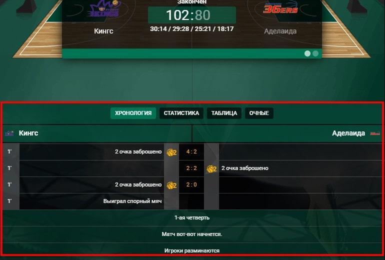 Хронология матча