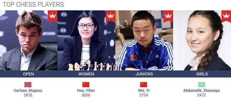Лучшие игроки в шахматы