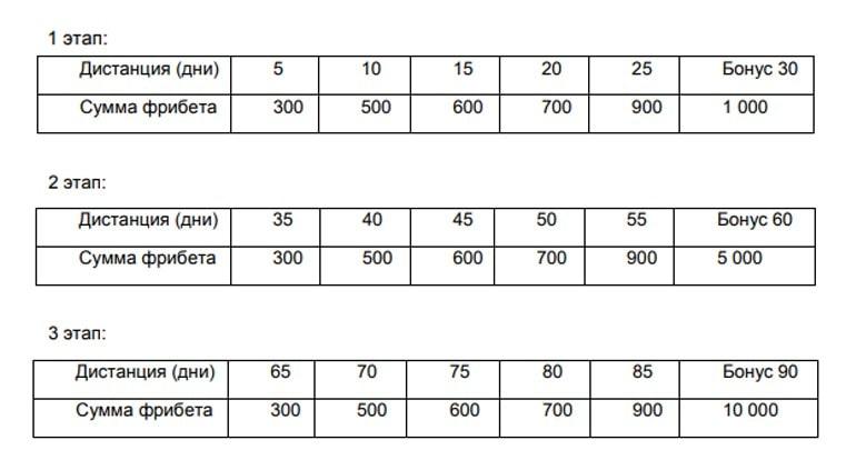 Таблица распределения призов